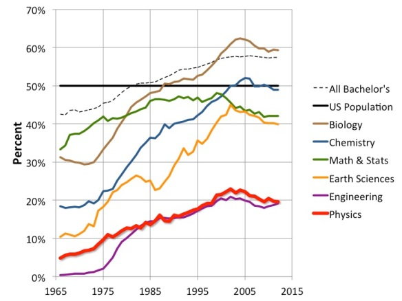 Fraction of Bachelor's Degrees Earned by Women, by Major, via APS Physics